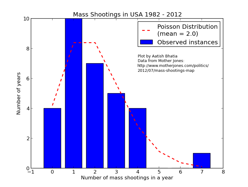 mass shootings in USA 1982-2012