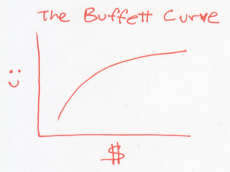 buffett curve 1