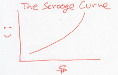 scrooge curve 1