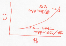 Happiness per dollar (greediness) rises with more money.